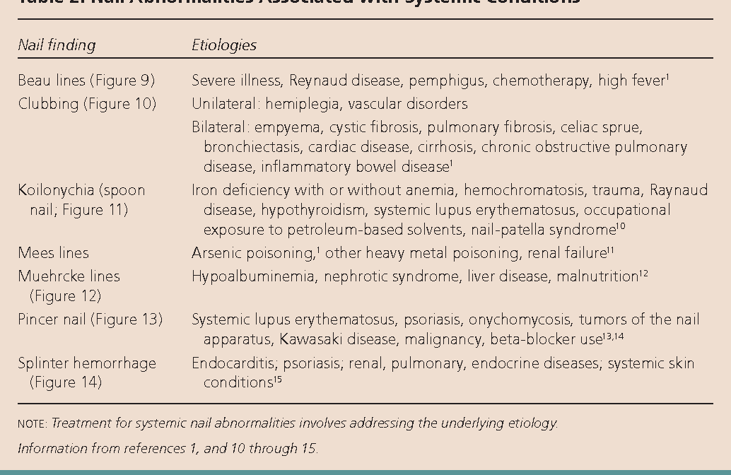 Table 1 from Evaluation of nail abnormalities. - Semantic Scholar