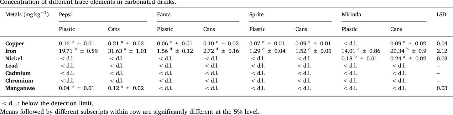 Heavy metals content in some non-alcoholic beverages