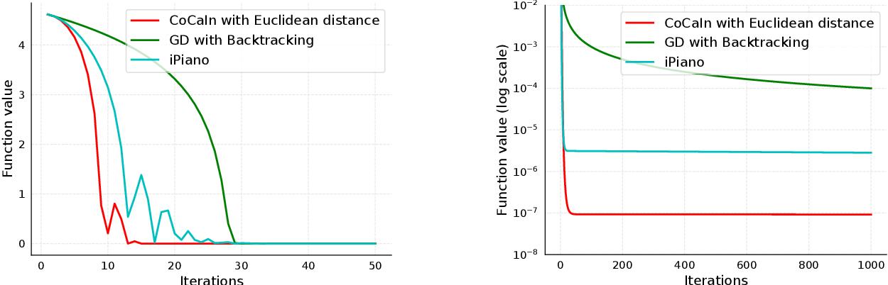 Figure 2 for Convex-Concave Backtracking for Inertial Bregman Proximal Gradient Algorithms in Non-Convex Optimization