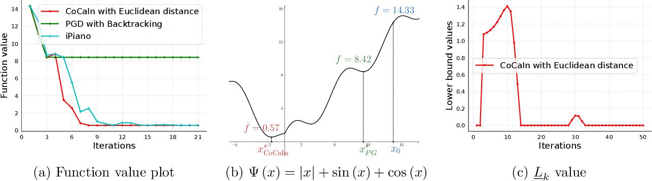 Figure 3 for Convex-Concave Backtracking for Inertial Bregman Proximal Gradient Algorithms in Non-Convex Optimization