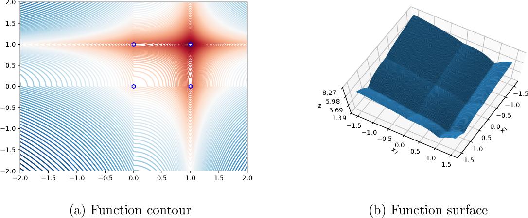 Figure 4 for Convex-Concave Backtracking for Inertial Bregman Proximal Gradient Algorithms in Non-Convex Optimization