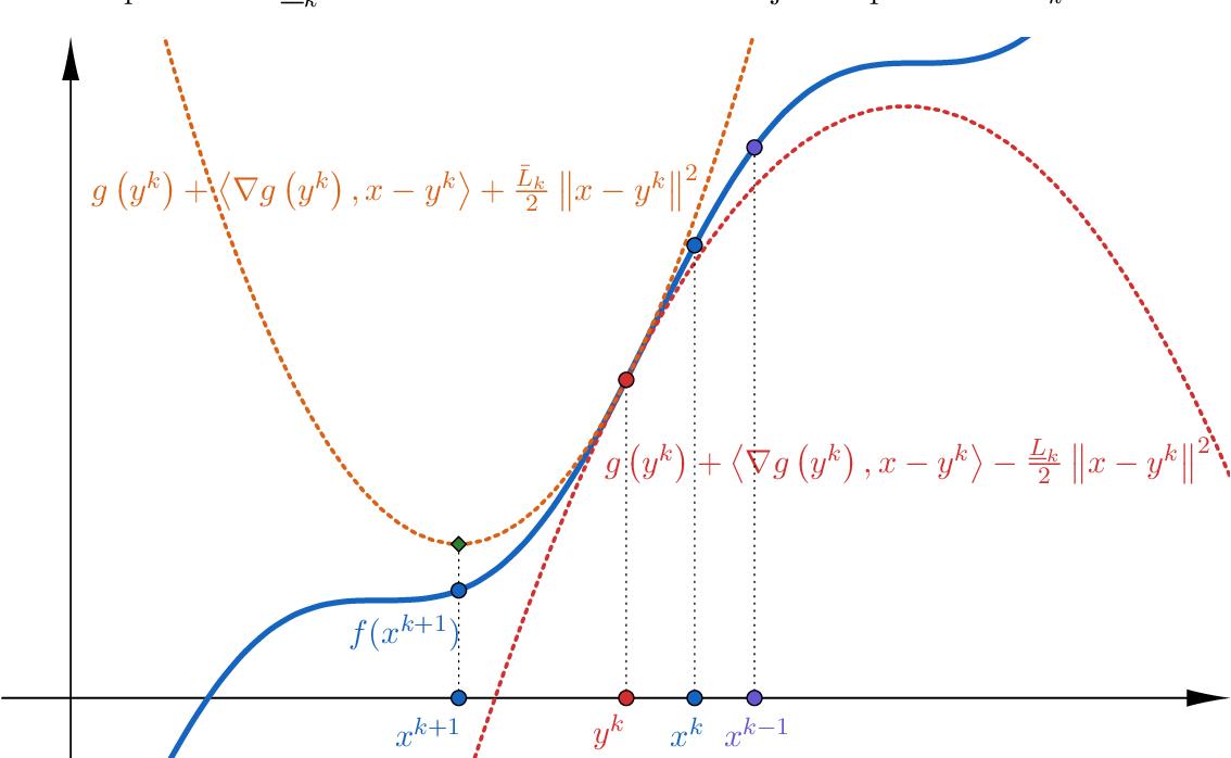 Figure 1 for Convex-Concave Backtracking for Inertial Bregman Proximal Gradient Algorithms in Non-Convex Optimization