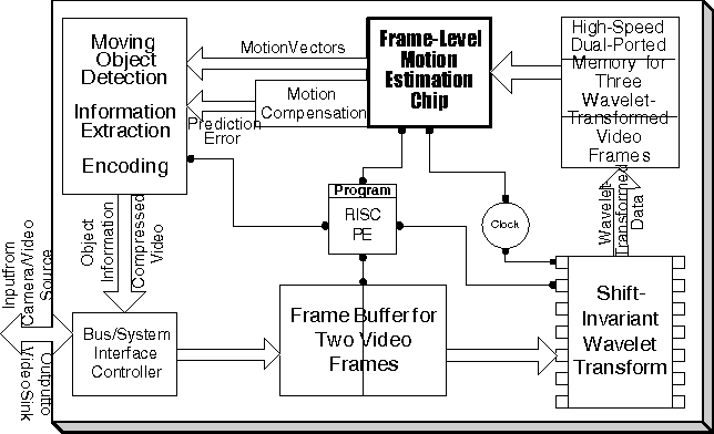 A Frame-Level FSBM Motion Estimation Architecture with Large Search ...