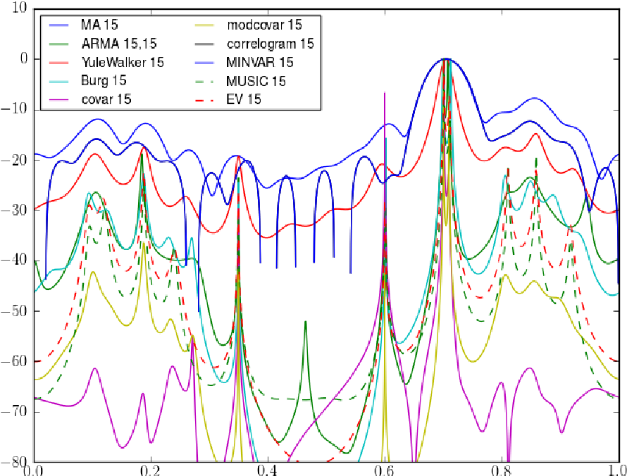 Figure 1 from 'Spectrum': Spectral Analysis in Python - Semantic Scholar