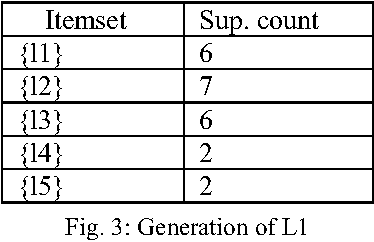 Figure 2 for The Most Advantageous Bangla Keyboard Layout Using Data Mining Technique
