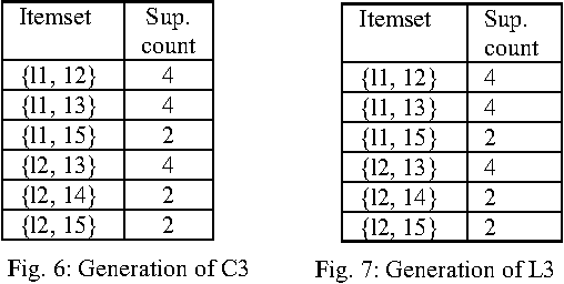 Figure 4 for The Most Advantageous Bangla Keyboard Layout Using Data Mining Technique