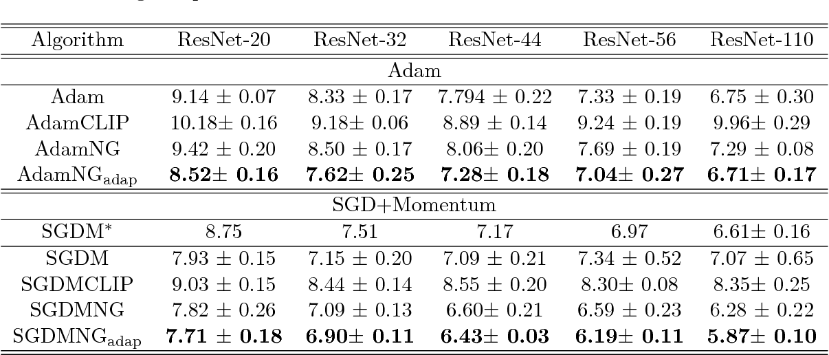 Figure 2 for Block-Normalized Gradient Method: An Empirical Study for Training Deep Neural Network