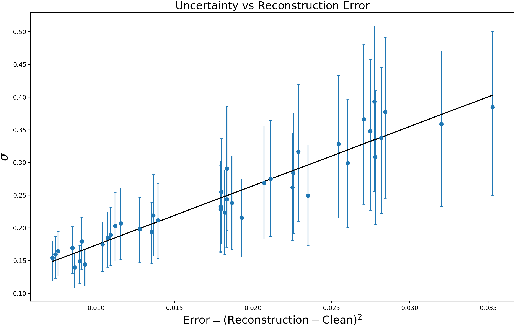 Figure 3 for Estimating MRI Image Quality via Image Reconstruction Uncertainty