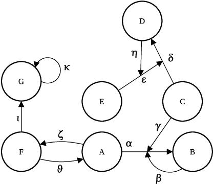 Figure 4 for AFRA: Argumentation framework with recursive attacks