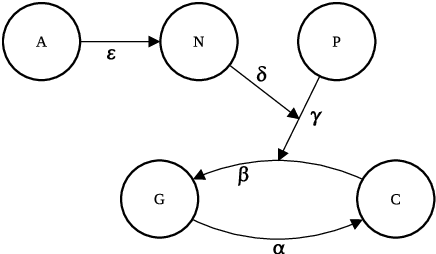 Figure 1 for AFRA: Argumentation framework with recursive attacks