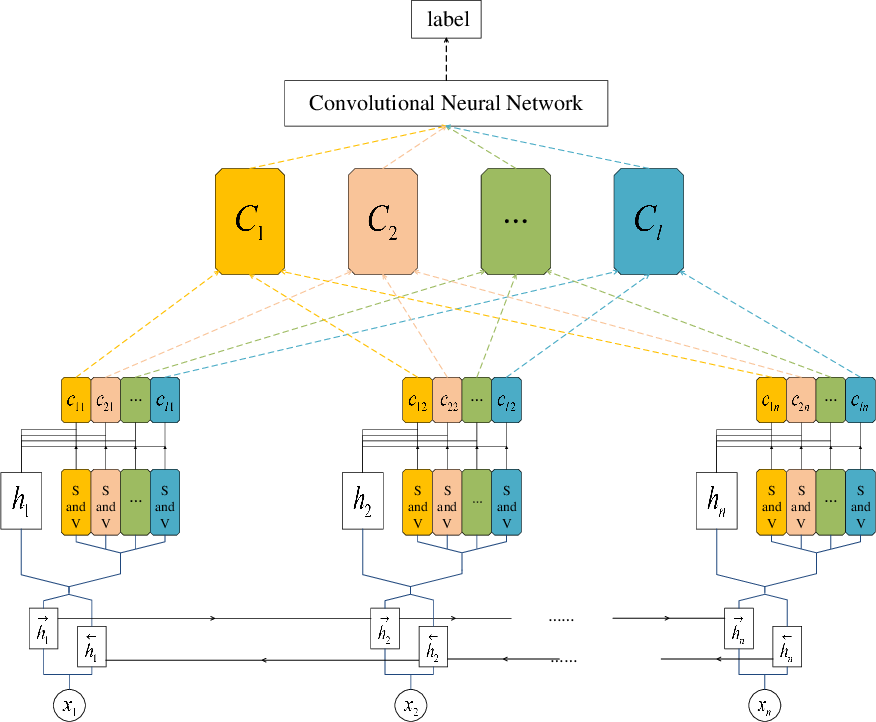 Figure 1 for Text Classification based on Multi-granularity Attention Hybrid Neural Network