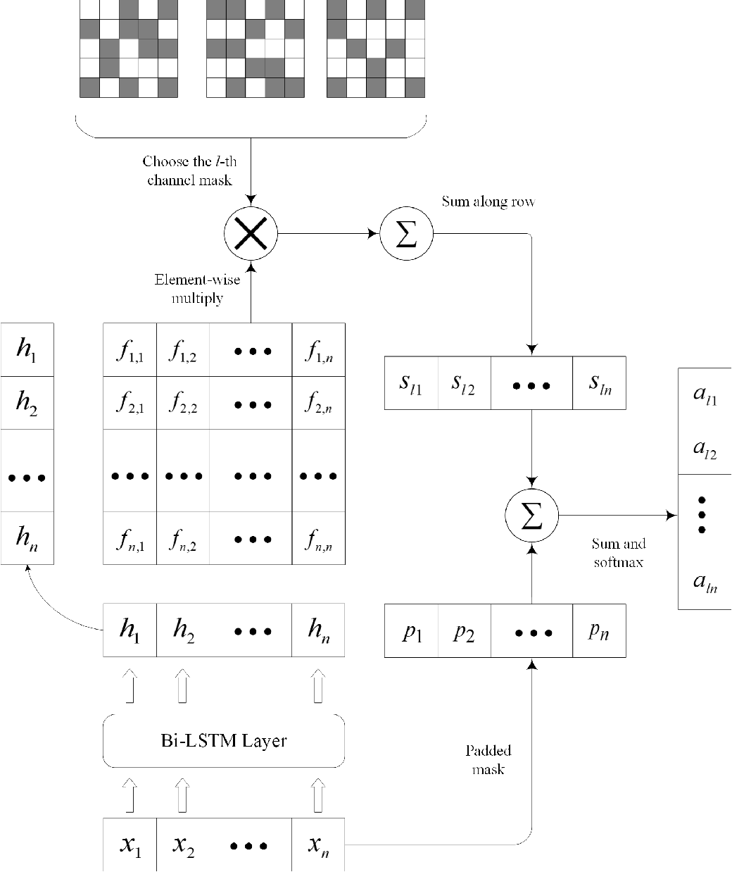 Figure 3 for Text Classification based on Multi-granularity Attention Hybrid Neural Network