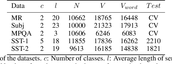 Figure 2 for Text Classification based on Multi-granularity Attention Hybrid Neural Network