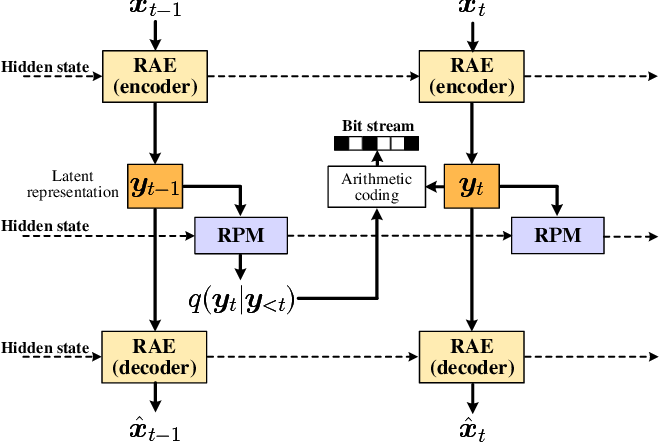 Figure 1 for Learning for Video Compression with Recurrent Auto-Encoder and Recurrent Probability Model