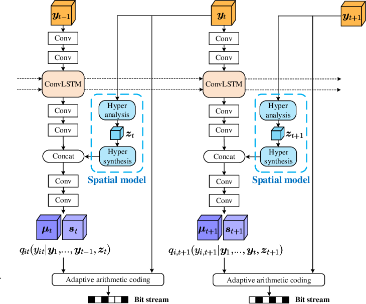 Figure 2 for Learning for Video Compression with Recurrent Auto-Encoder and Recurrent Probability Model