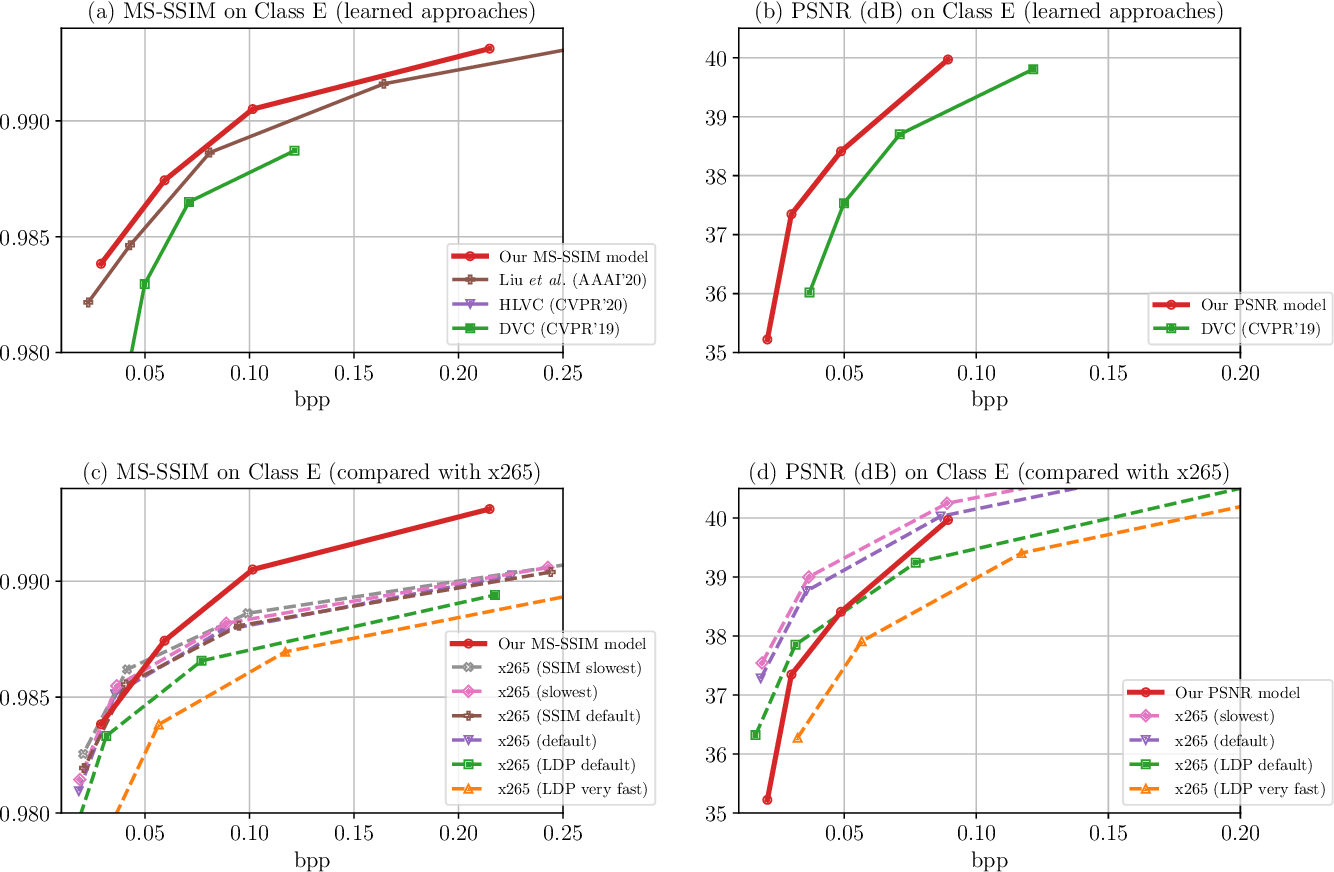 Figure 3 for Learning for Video Compression with Recurrent Auto-Encoder and Recurrent Probability Model