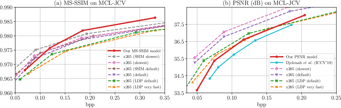 Figure 4 for Learning for Video Compression with Recurrent Auto-Encoder and Recurrent Probability Model