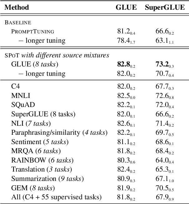 Figure 2 for SPoT: Better Frozen Model Adaptation through Soft Prompt Transfer
