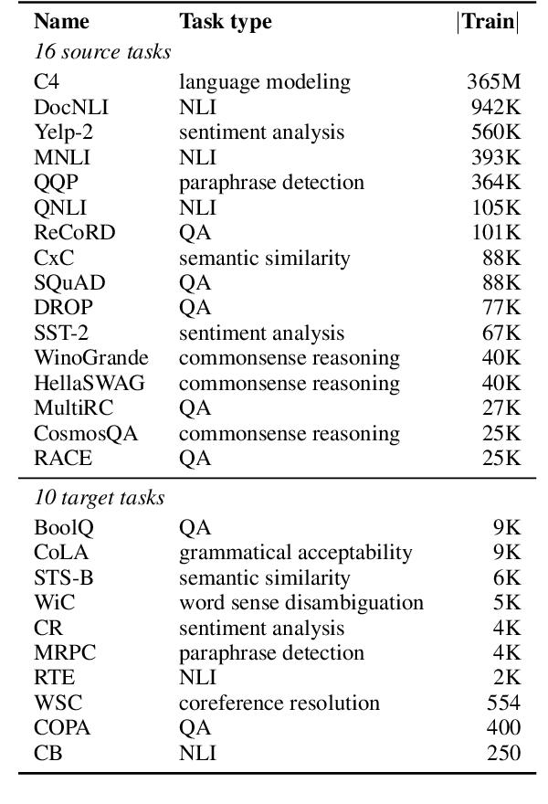 Figure 3 for SPoT: Better Frozen Model Adaptation through Soft Prompt Transfer