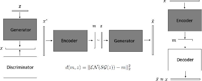 Figure 3 for Generative Imaging and Image Processing via Generative Encoder