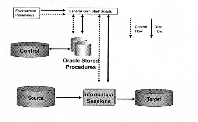 Incremental data feed maintenance of a data warehouse system derived