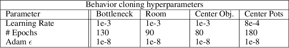 Figure 4 for Evaluating the Robustness of Collaborative Agents