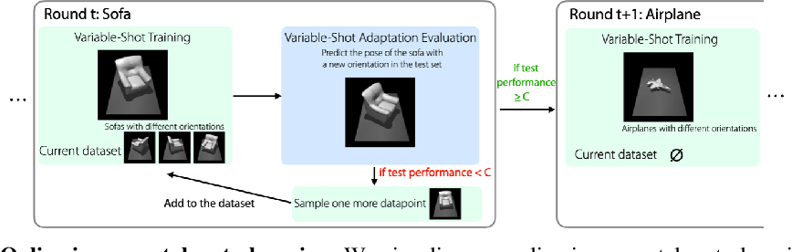 Figure 1 for Variable-Shot Adaptation for Online Meta-Learning