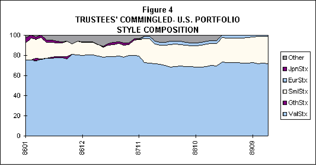 Figure 5 from ASSET ALLOCATION : MANAGEMENT STYLE AND