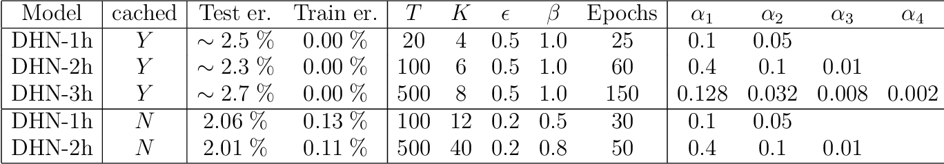 Figure 2 for A deep learning theory for neural networks grounded in physics