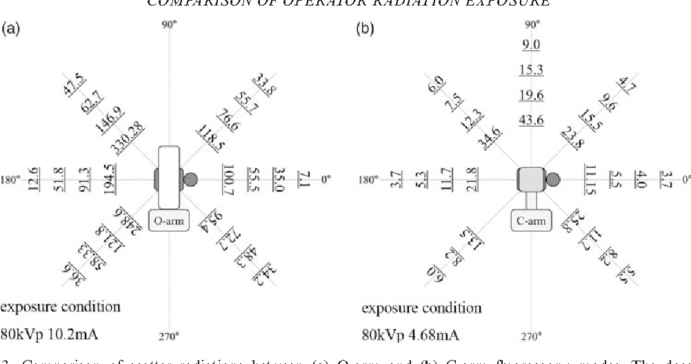 Comparison of operator radiation exposure between c arm and o arm figure 3 ccuart Choice Image