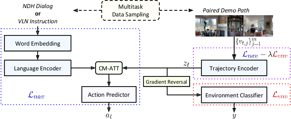 Figure 1 for Environment-agnostic Multitask Learning for Natural Language Grounded Navigation