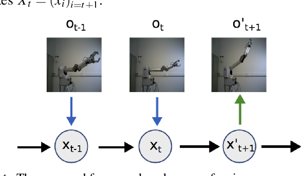 Figure 1 for Deep Forward and Inverse Perceptual Models for Tracking and Prediction