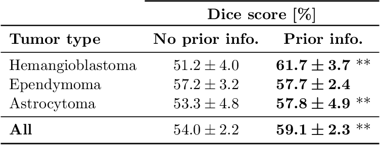 Figure 2 for Benefits of Linear Conditioning for Segmentation using Metadata