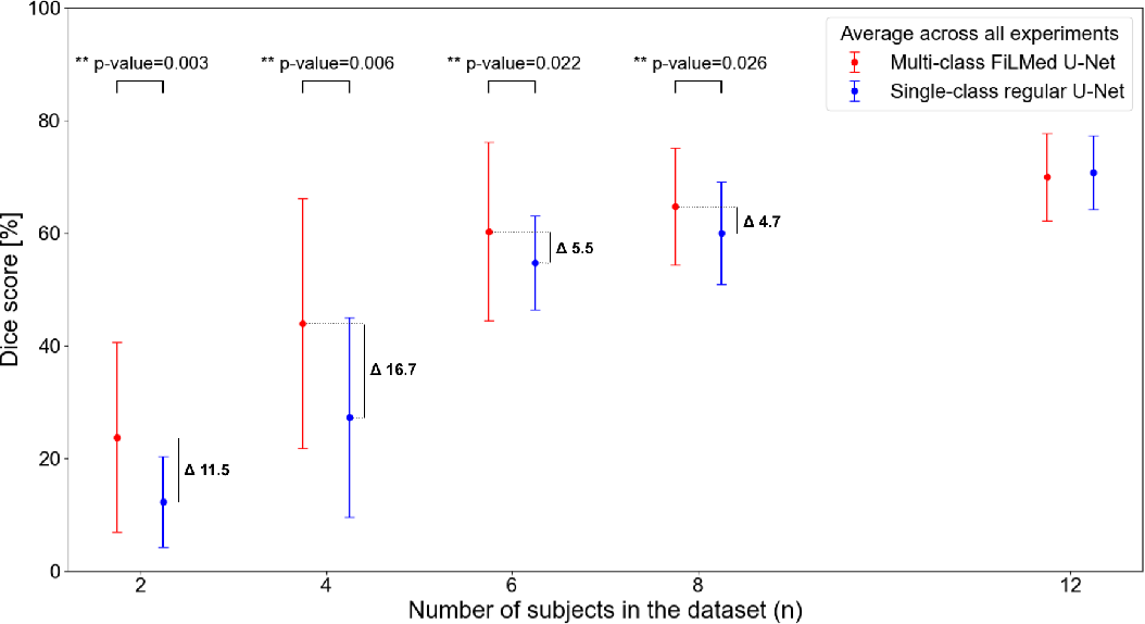 Figure 4 for Benefits of Linear Conditioning for Segmentation using Metadata