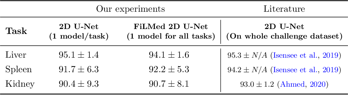 Figure 3 for Benefits of Linear Conditioning for Segmentation using Metadata