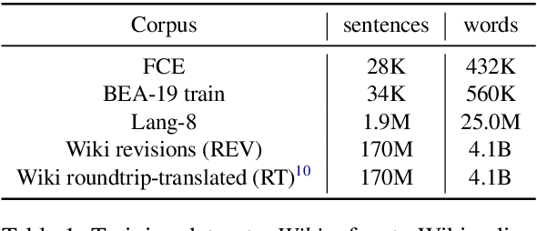 Figure 1 for Data Weighted Training Strategies for Grammatical Error Correction