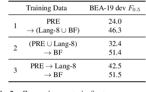 Figure 3 for Data Weighted Training Strategies for Grammatical Error Correction