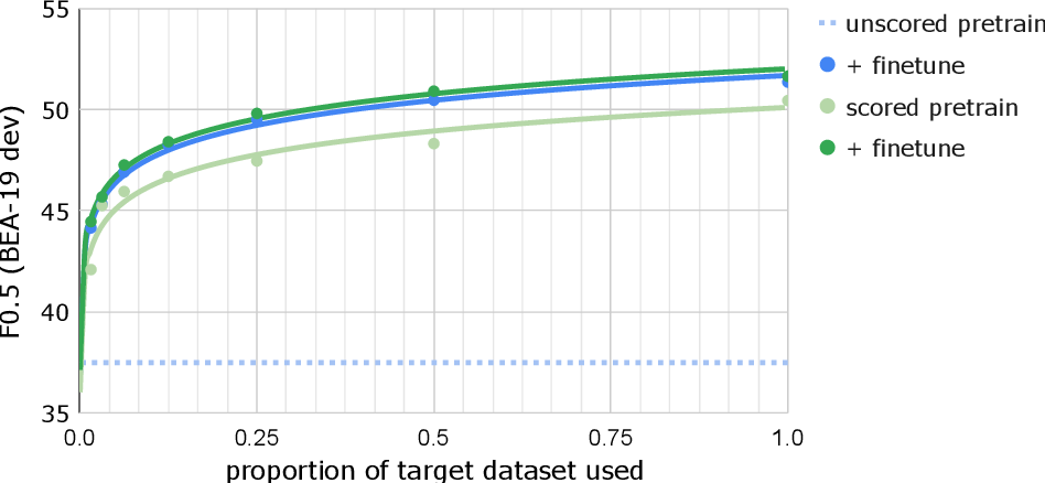 Figure 4 for Data Weighted Training Strategies for Grammatical Error Correction