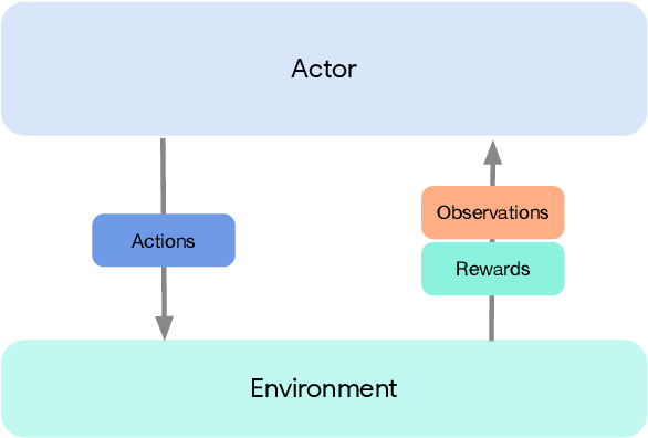 Figure 1 for Acme: A Research Framework for Distributed Reinforcement Learning