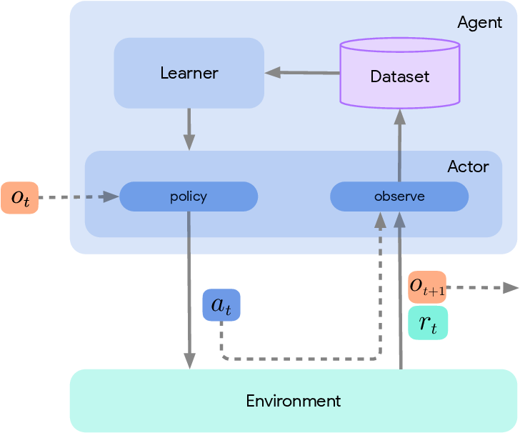 Figure 3 for Acme: A Research Framework for Distributed Reinforcement Learning