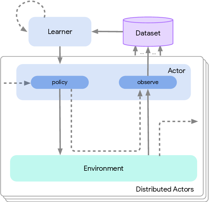 Figure 4 for Acme: A Research Framework for Distributed Reinforcement Learning