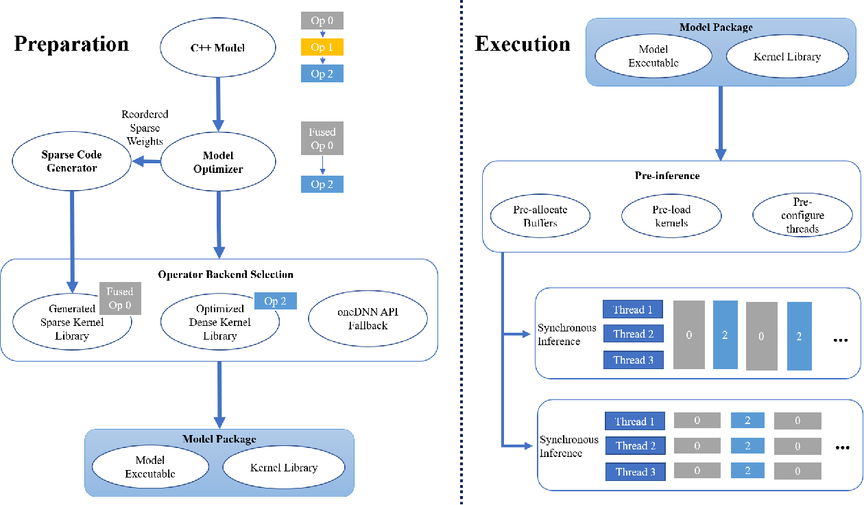 Figure 1 for SparseDNN: Fast Sparse Deep Learning Inference on CPUs