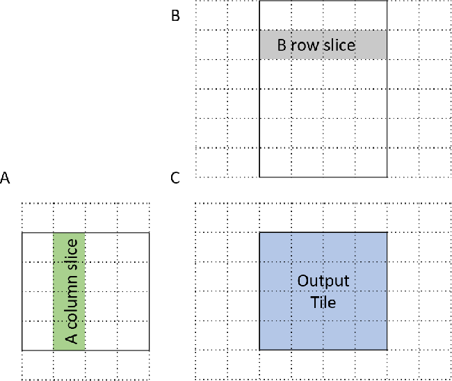 Figure 2 for SparseDNN: Fast Sparse Deep Learning Inference on CPUs