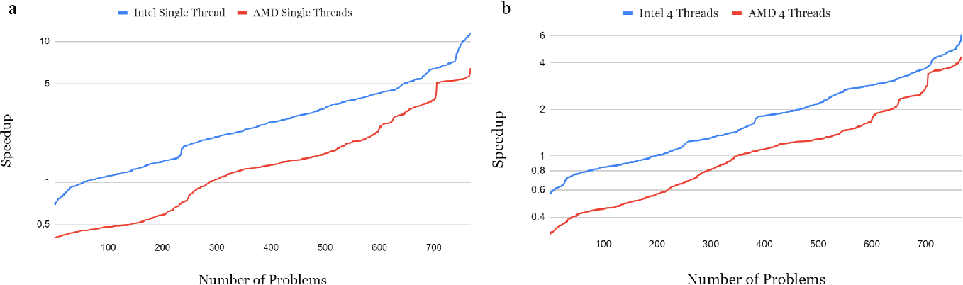 Figure 4 for SparseDNN: Fast Sparse Deep Learning Inference on CPUs
