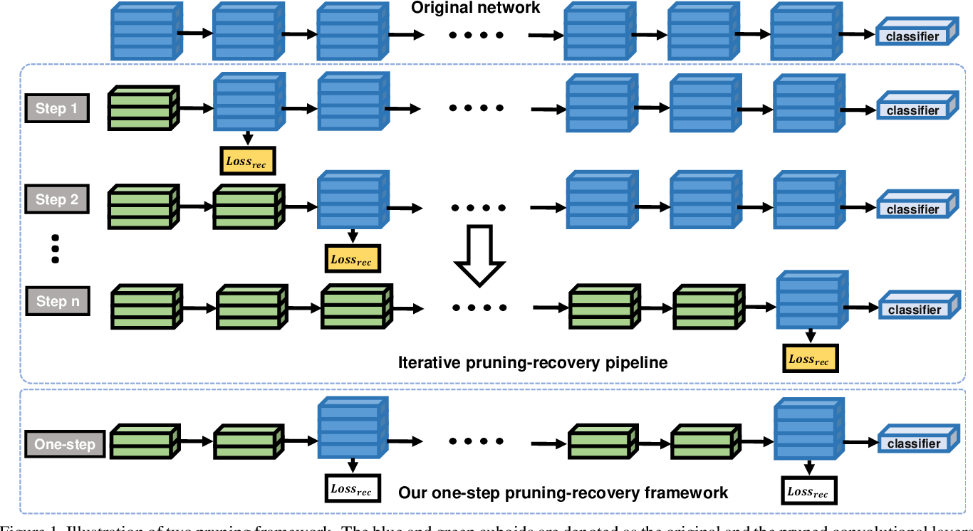 Figure 1 for A One-step Pruning-recovery Framework for Acceleration of Convolutional Neural Networks