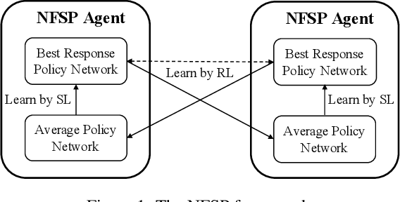Figure 1 for Solving Large-Scale Extensive-Form Network Security Games via Neural Fictitious Self-Play