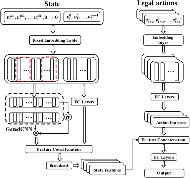 Figure 3 for Solving Large-Scale Extensive-Form Network Security Games via Neural Fictitious Self-Play