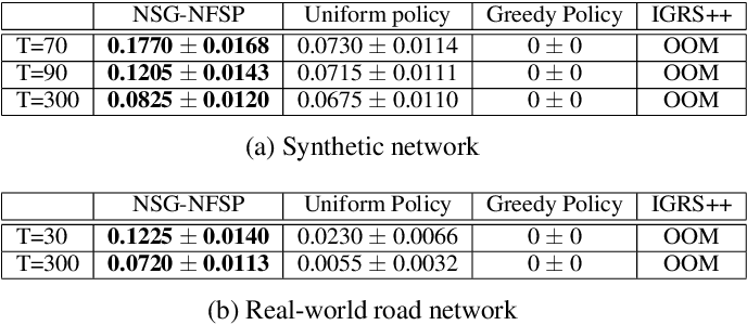 Figure 2 for Solving Large-Scale Extensive-Form Network Security Games via Neural Fictitious Self-Play