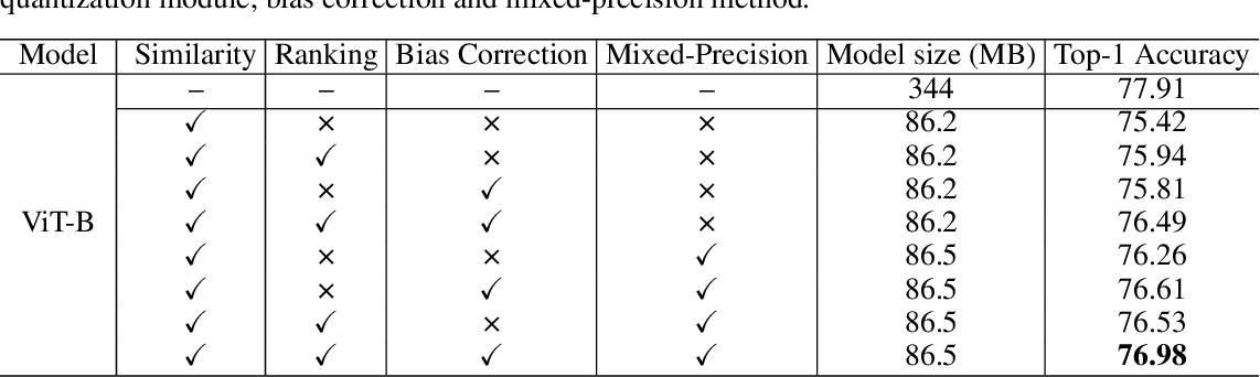 Figure 4 for Post-Training Quantization for Vision Transformer