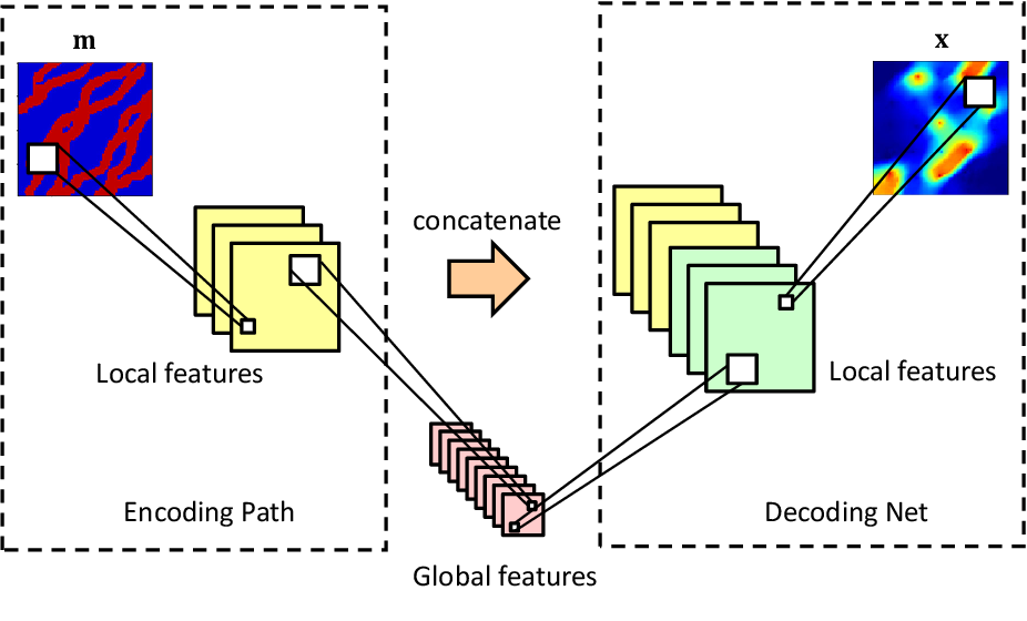 Figure 1 for A deep-learning-based surrogate model for data assimilation in dynamic subsurface flow problems